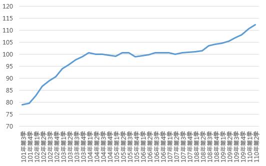 110Q2全國住宅價格指數趨勢圖