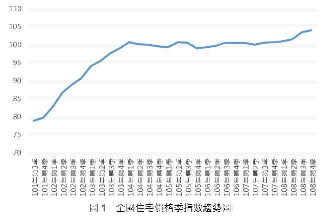 108Q3_圖1_全國住宅價格指數趨勢圖