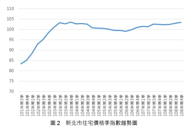 108Q3_圖2_新北市住宅價格指數趨勢圖