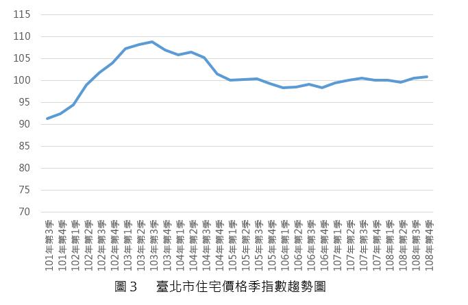 108Q3_圖3_台北市住宅價格指數趨勢圖
