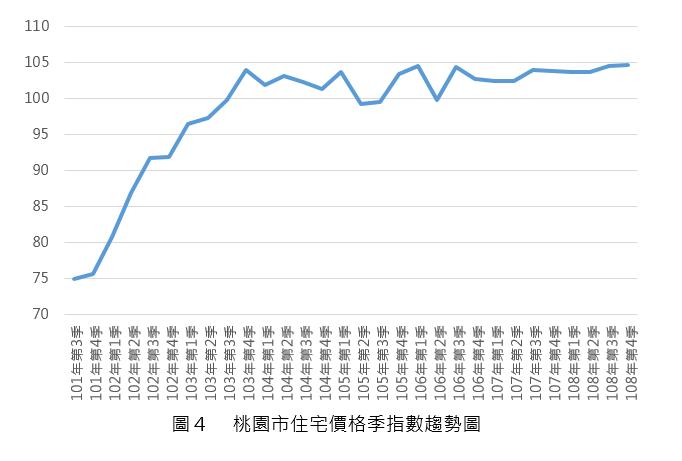108Q3_圖4_桃園市住宅價格指數趨勢圖