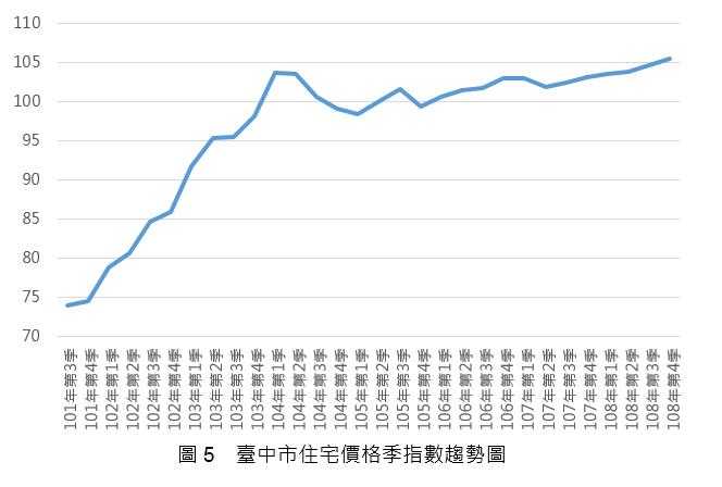 108Q3_圖5_台中市住宅價格指數趨勢圖