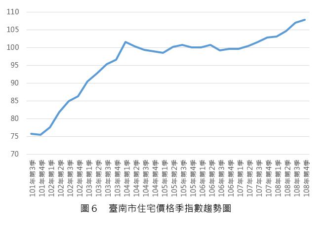 108Q3_圖6_台南市住宅價格指數趨勢圖