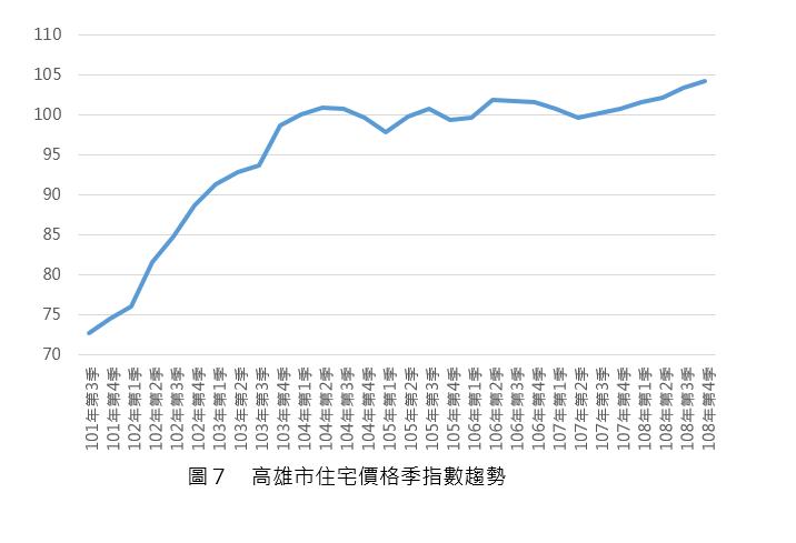 108Q3_圖7_高雄市住宅價格指數趨勢圖