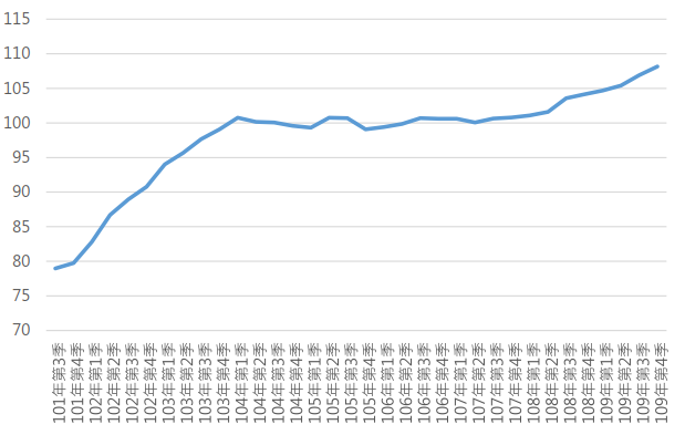 109Q4全國住宅價格指數趨勢圖