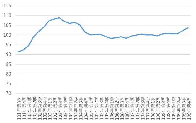 109Q4臺北市住宅價格指數趨勢圖