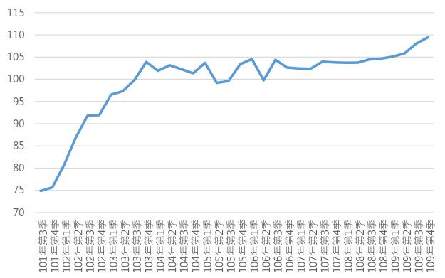 109Q4桃園市住宅價格指數趨勢圖