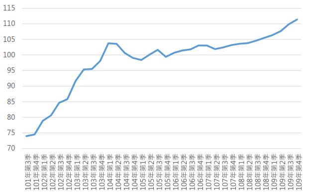 109Q4臺中市住宅價格指數趨勢圖