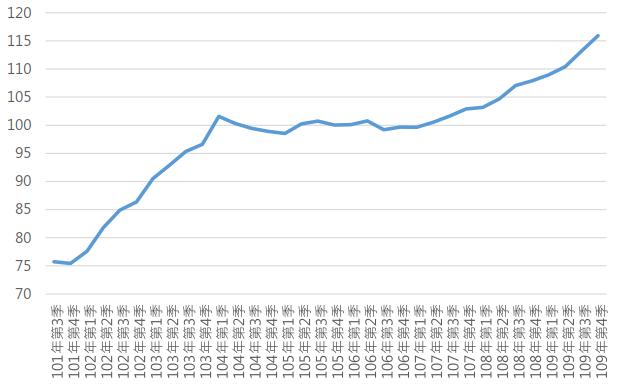 109Q4臺南市住宅價格指數趨勢圖