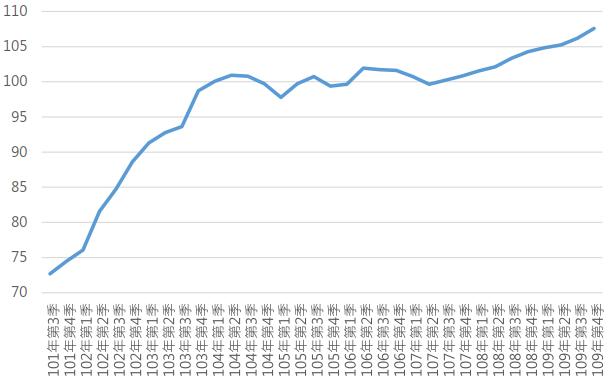 109Q4高雄市住宅價格指數趨勢圖