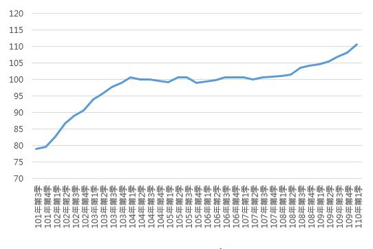 110Q1全國住宅價格指數趨勢圖