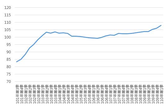 110Q1新北市住宅價格指數趨勢圖