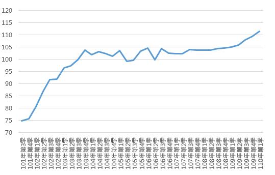 110Q1桃園市住宅價格指數趨勢圖