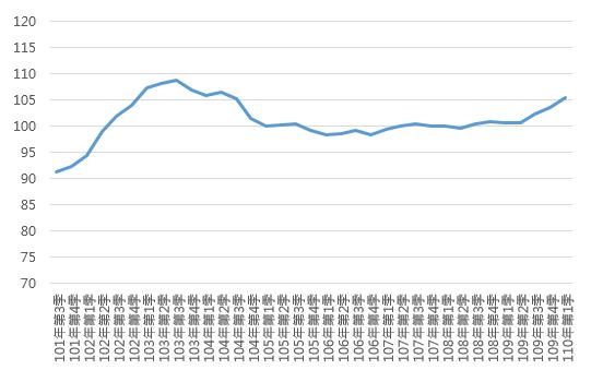 110Q1臺北市住宅價格指數趨勢圖
