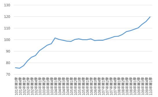 110Q1臺南市住宅價格指數趨勢圖