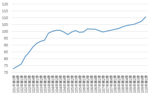 110Q1高雄市住宅價格指數趨勢圖