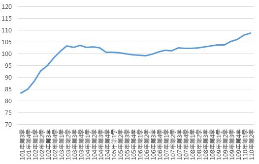 110Q2新北市住宅價格指數趨勢圖