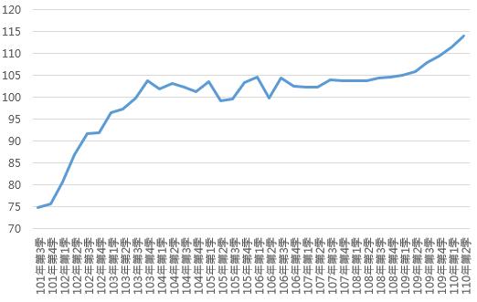 110Q2桃園市住宅價格指數趨勢圖