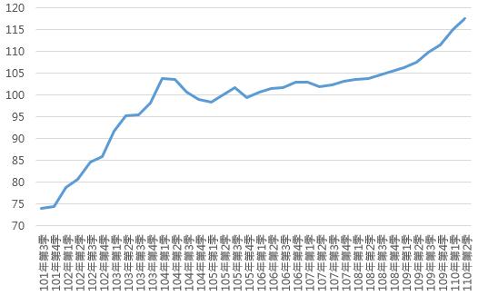 110Q2臺中市住宅價格指數趨勢圖