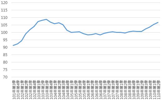 110Q2臺北市住宅價格指數趨勢圖