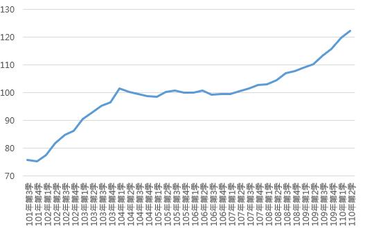110Q2臺南市住宅價格指數趨勢圖