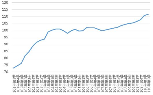 110Q2高雄市住宅價格指數趨勢圖