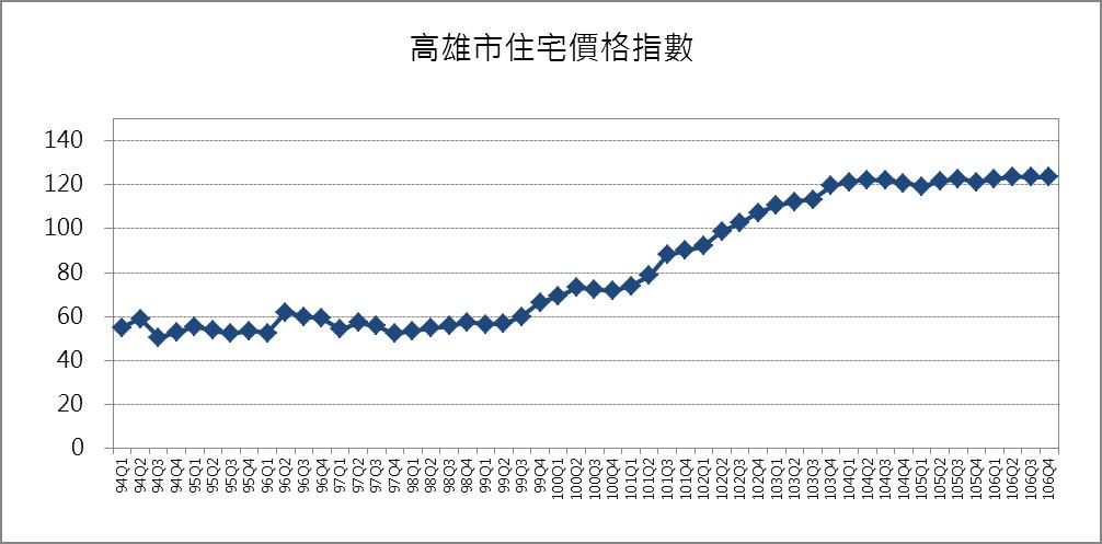 高雄市住宅價格指數趨勢圖