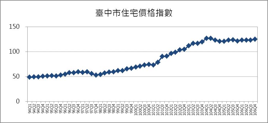 臺中市住宅價格指數趨勢圖