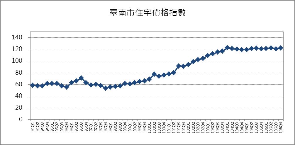 臺南市住宅價格指數趨勢圖