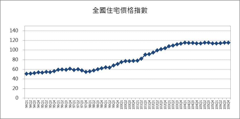 全國住宅價格指數趨勢圖