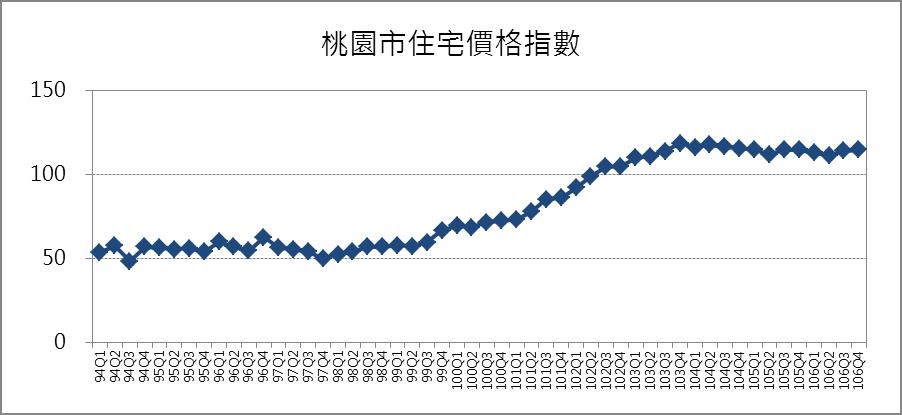 桃園市住宅價格指數趨勢圖