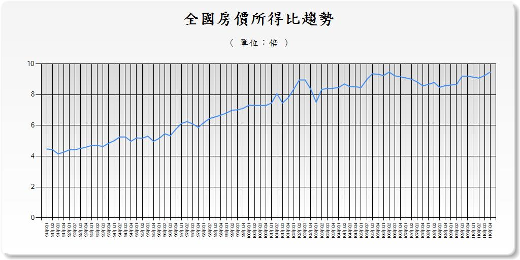 全國房價所得比趨勢